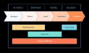 Inbound marketing adhv de Inbound Methodology