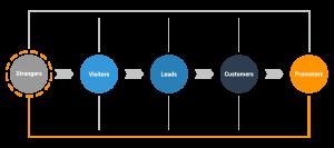 Inbound marketing methodiek