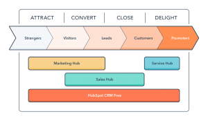 Inbound marketing adhv de Inbound Methodology - uitleg wat is inbound marketing - meer leads genereren via je website