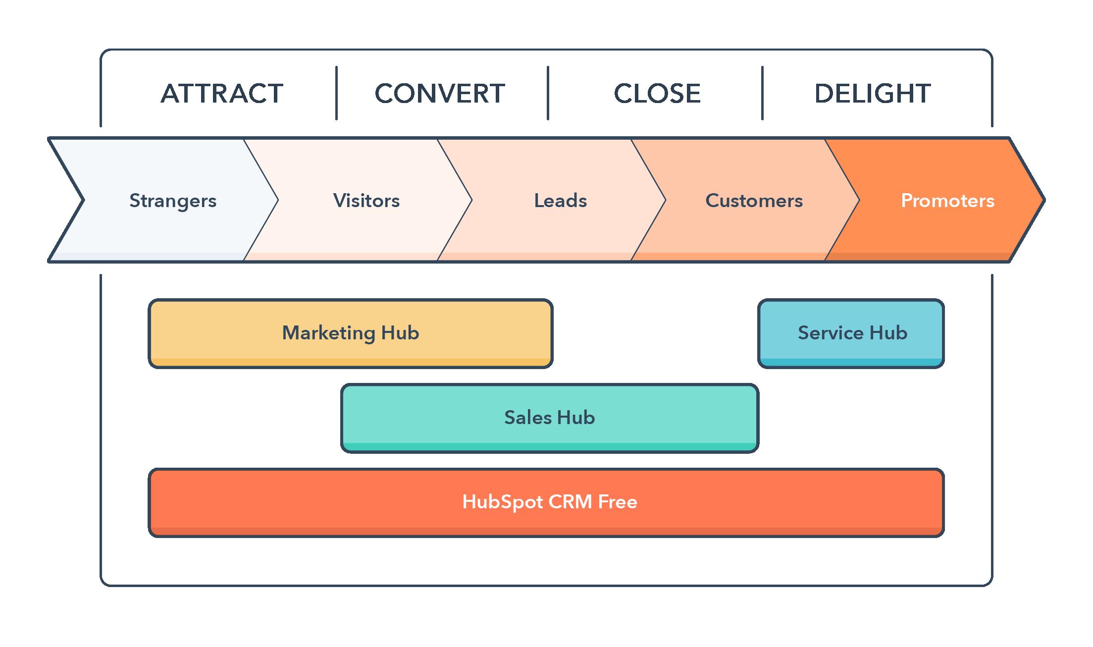 Inbound marketing adhv de Inbound Methodology - uitleg wat is inbound marketing - meer leads genereren via je website